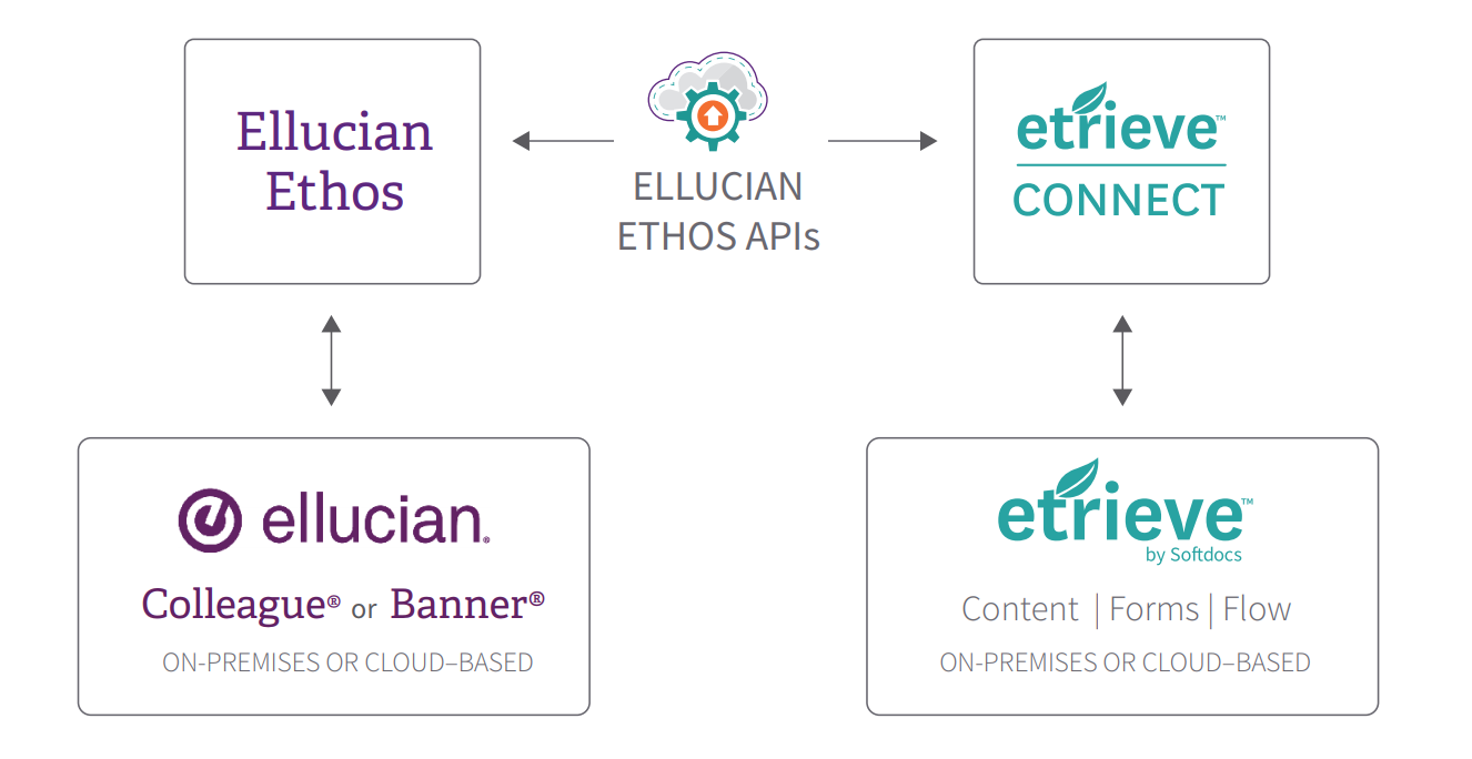 A Quick Guide to Etrieve and Ellucian Ethos | Softdocs